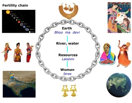 fertility chain
