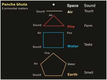 5 primordial elements 7