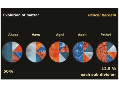 Panchikaranam 5