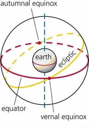 Equinox 1