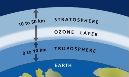 Ozone Day 1