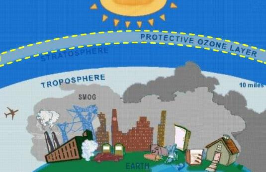 Ozone Day 2