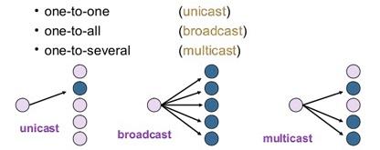 Broadcasting 5